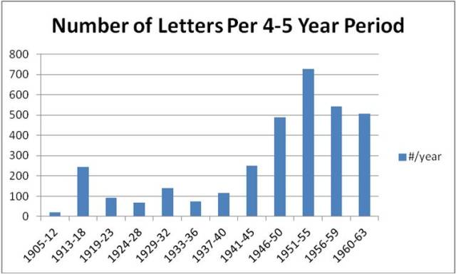 Number of Letters Lewis Wrote Per 4-5 Year Period