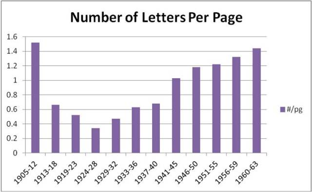Number of Letters Lewis Wrote Per Page Per 4-5 Yr Period