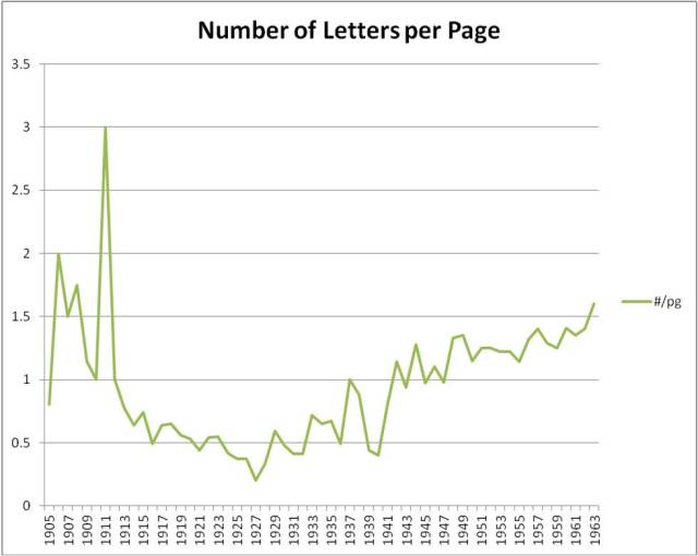 Number of Letters Lewis Wrote Per Page