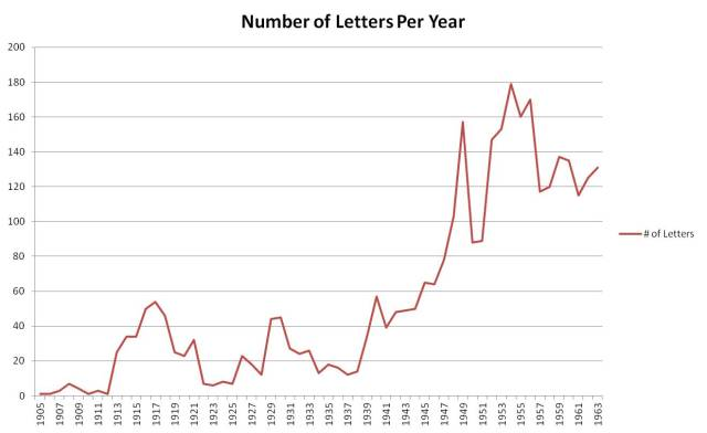 Number of Letters Lewis Wrote Per Year