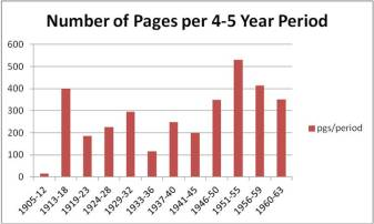 Number of Pages of Letters Lewis Wrote Per 4-5 Year Period