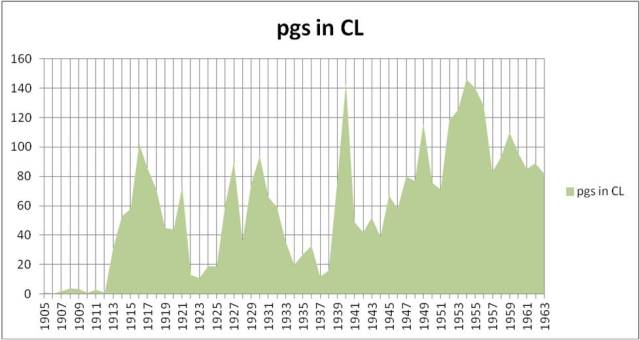 Number of Pages of Letters Lewis Wrote Per Year Period