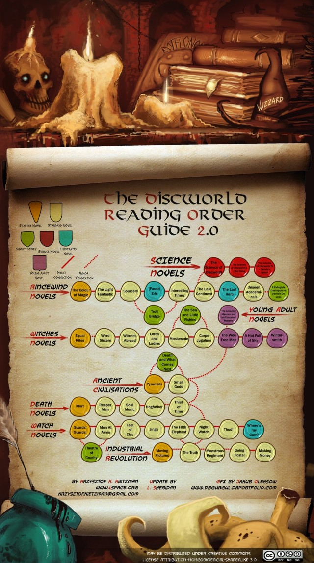 Discworld Reading Order Guide