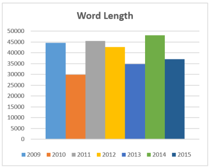 7_Year_3DNC_Word_Count