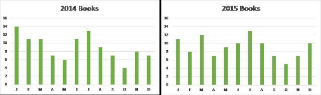 book charts