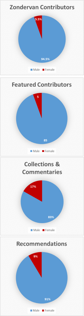 Zondervan Charts