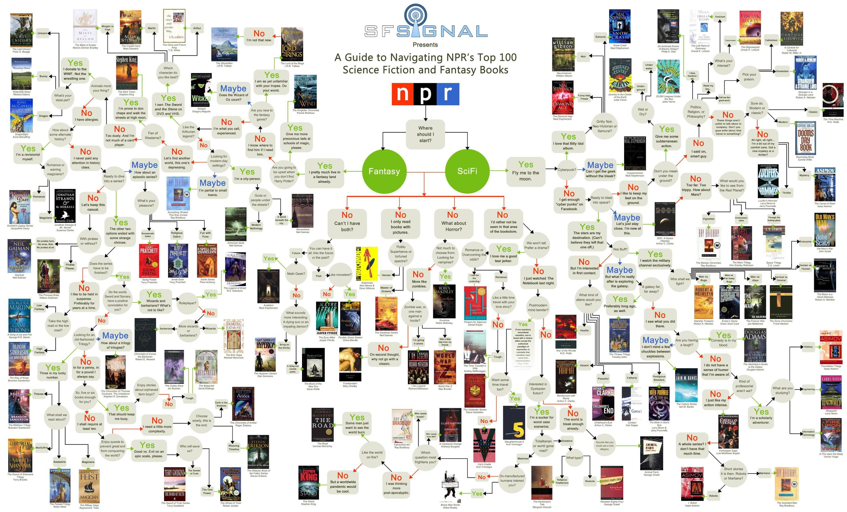 npr top 100 sf and fantasy infographic | a pilgrim in narnia
