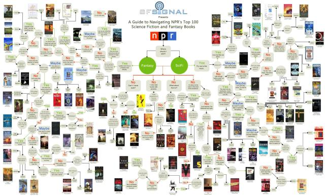 NPR top 100 SF and Fantasy Infographic