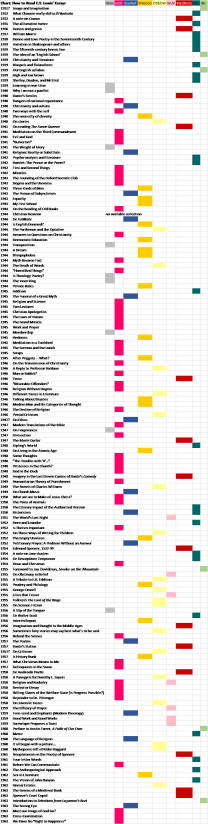 lewis-essay-chart