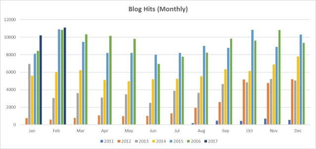blog-hits-monthly-bar-graph
