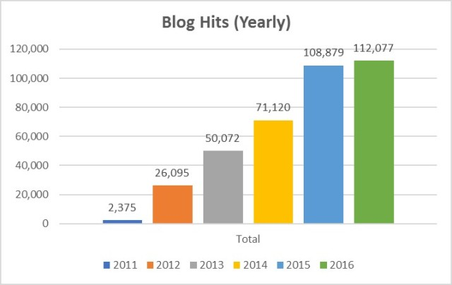 blog-hits-yearly