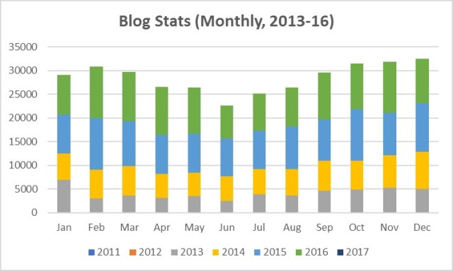 blog-stats-monthly-bar-graph