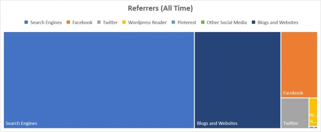 referrers-all-time