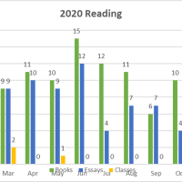2020: A Year of Reading: The Nerd Bit, with Charts